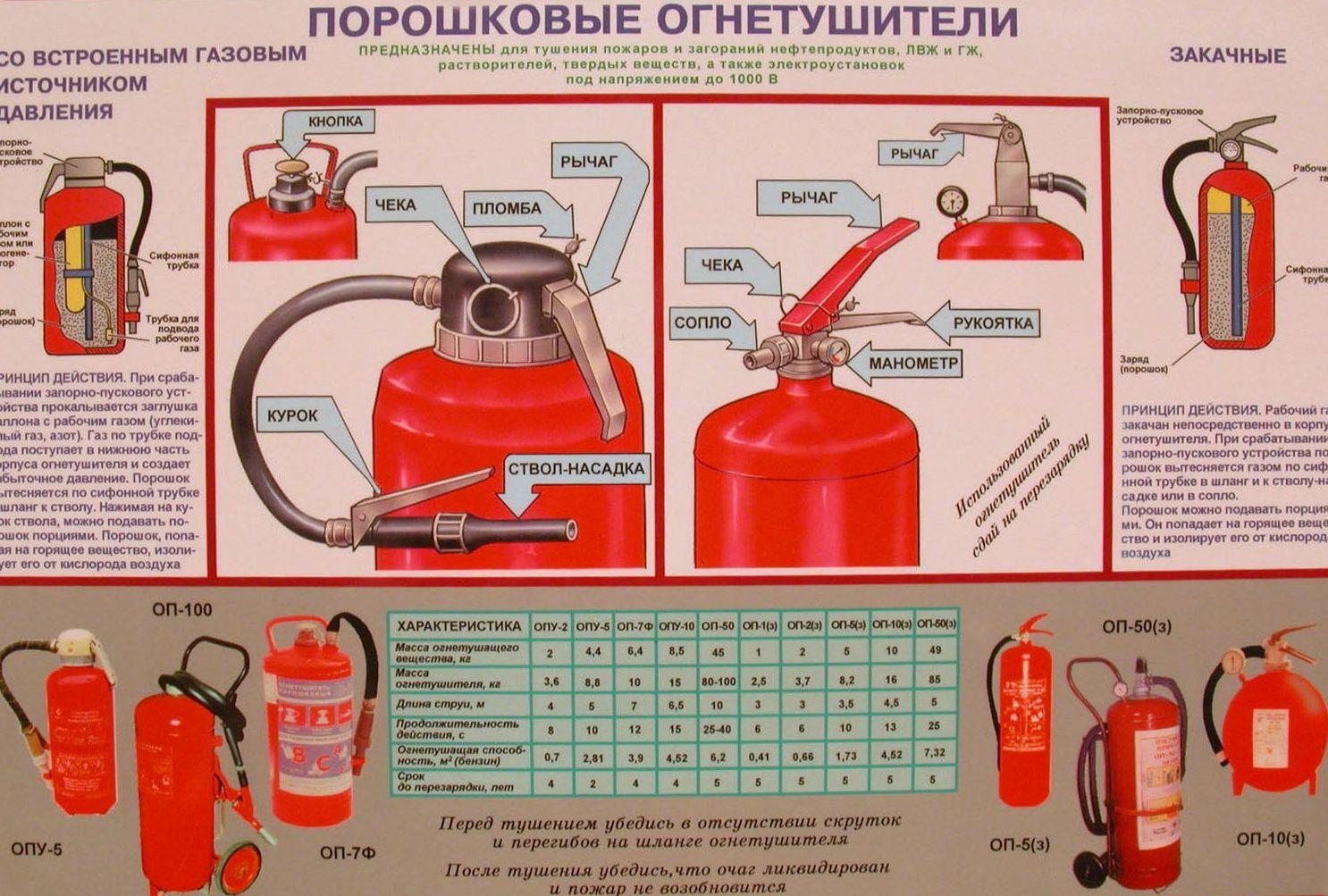 Особенности применения огнетушителей порошкового типа