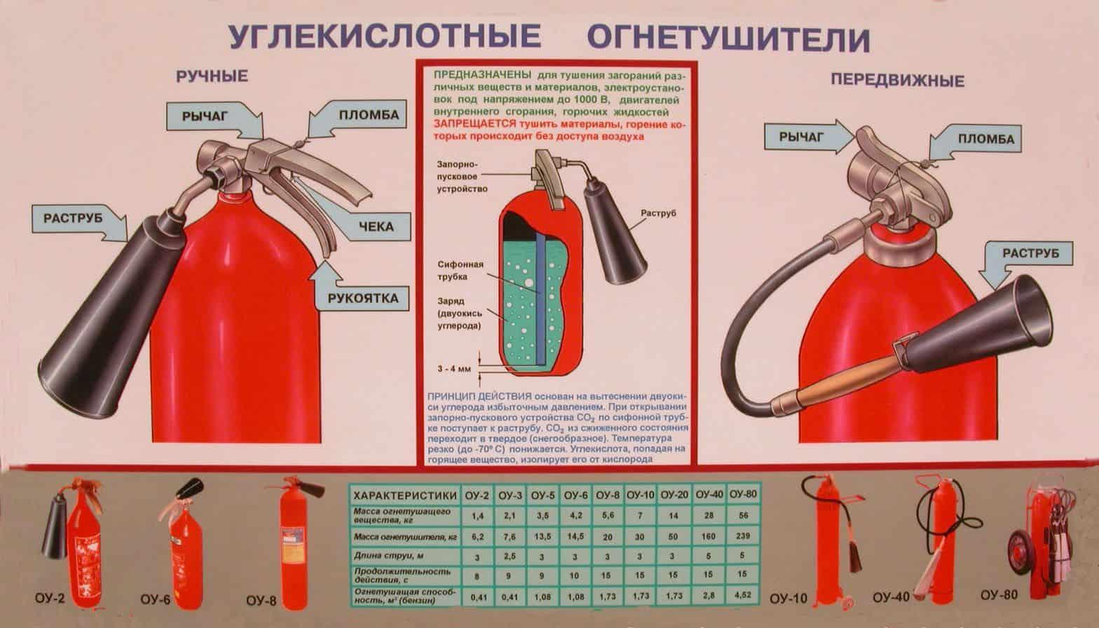 Инструкция по применению углекислотного огнетушителя