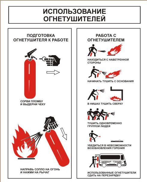 Инструкция по пользованию порошковыми огнетушителями